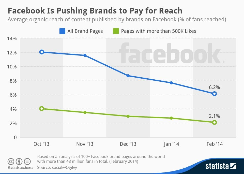 Facebook advertising is here to stay