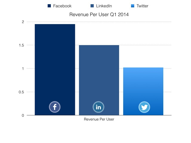 Revenue Per User 2014 For Facebook, LinkedIn and Twitter
