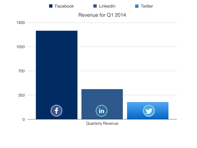 Comparison of Q1 2014 Revenue for Facebook, LinkedIn and Twitter