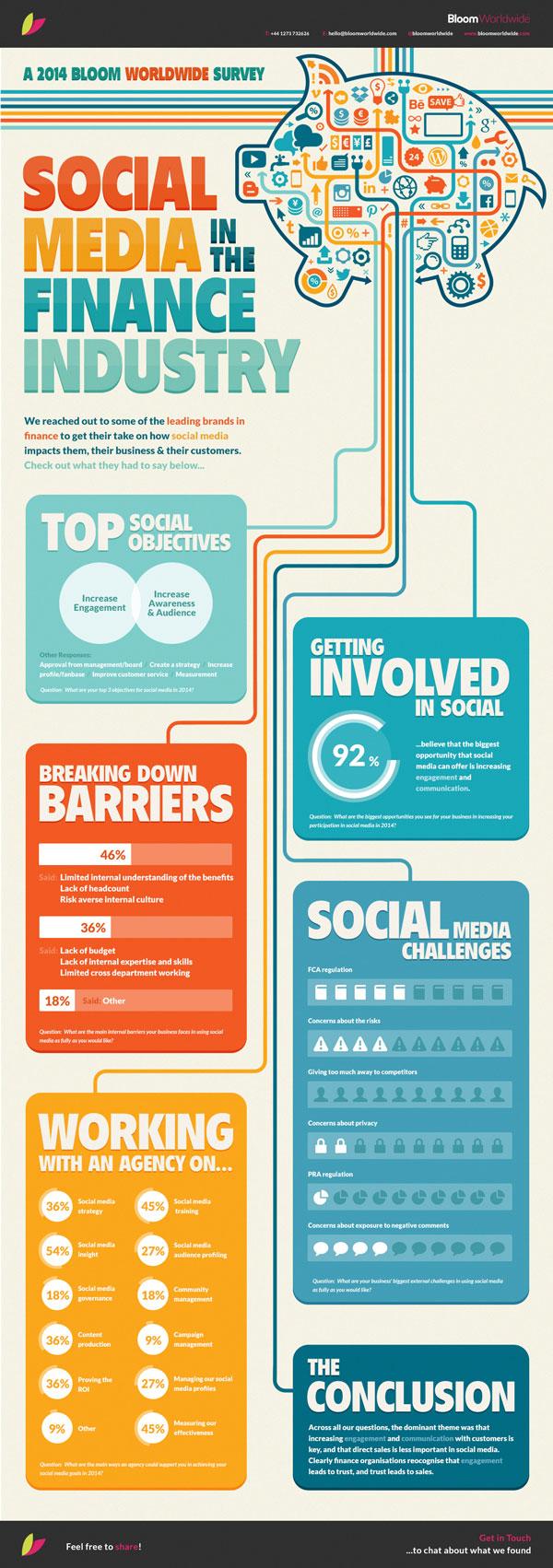 Social Media in Finance Infographic
