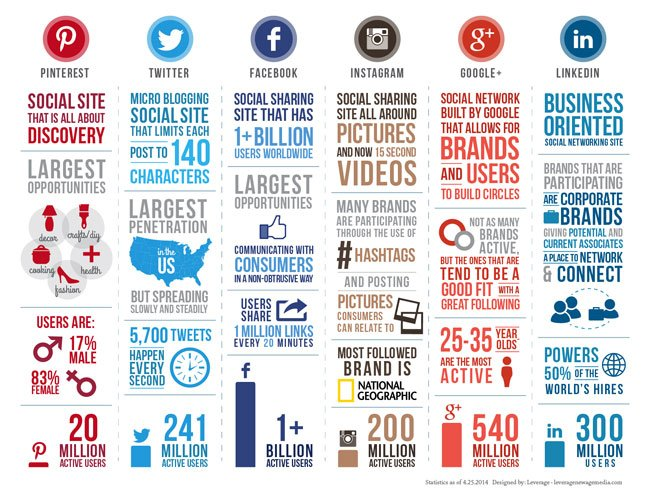 Social-infographic-2014