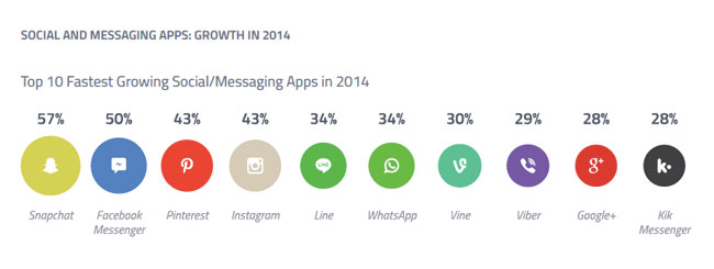 Top 10 Fastest Growing Social Messaging Apps