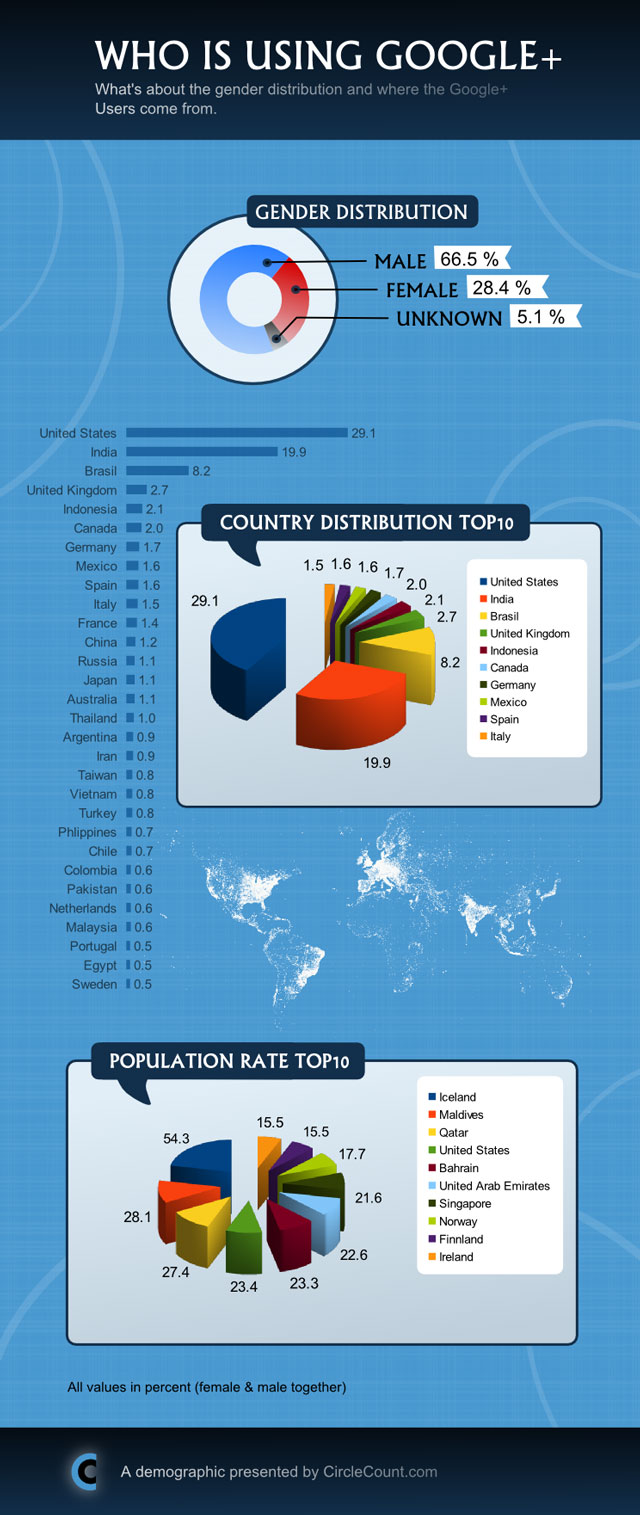 Google+ Infographic by Country