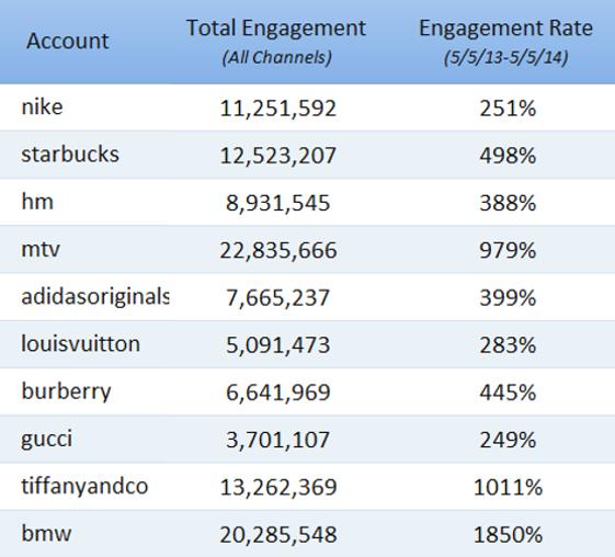 Instagram Brand Engagement