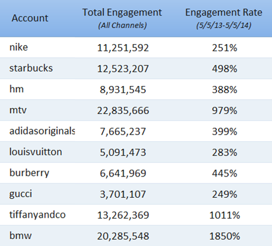Instagram Brand Engagement