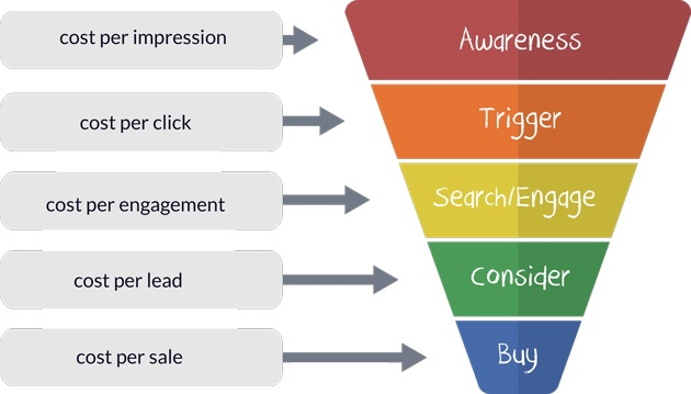 Sales Funnel ROI Measurement Metrics