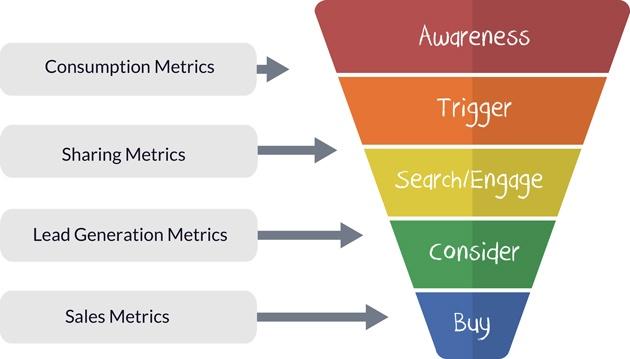 Sales Funnel with metrics