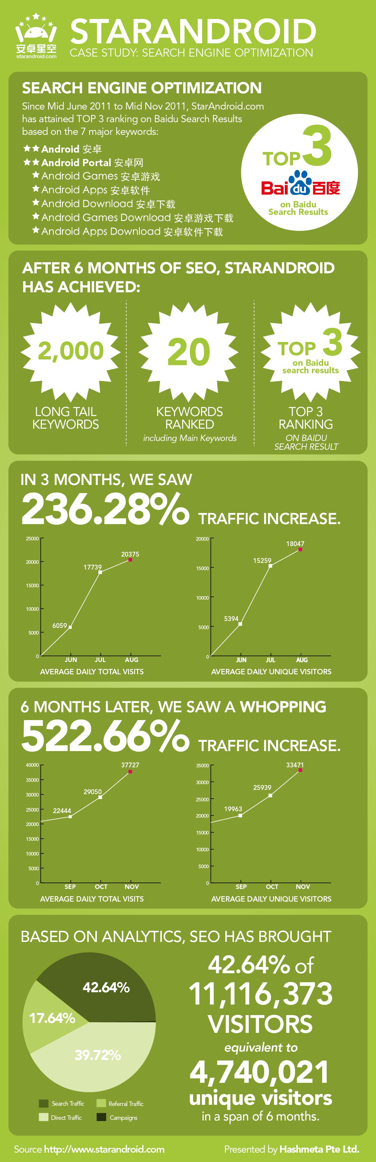Infographic - Starandroid Marketing Case Study