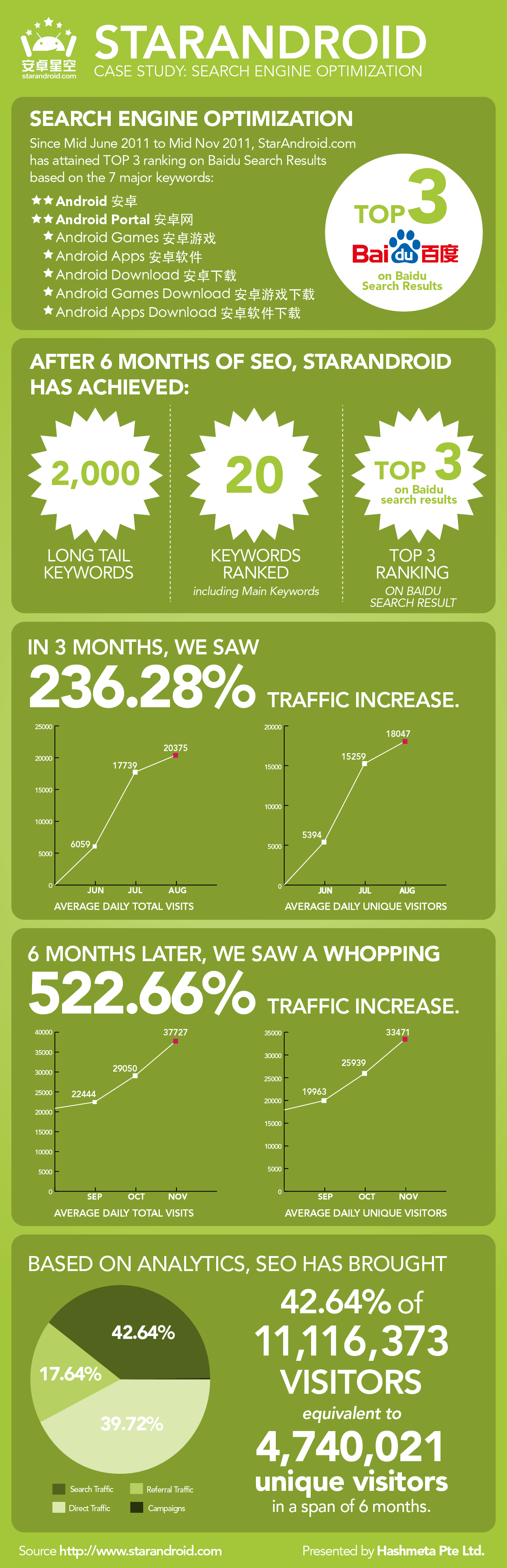 Infographic - Starandroid Marketing Case Study