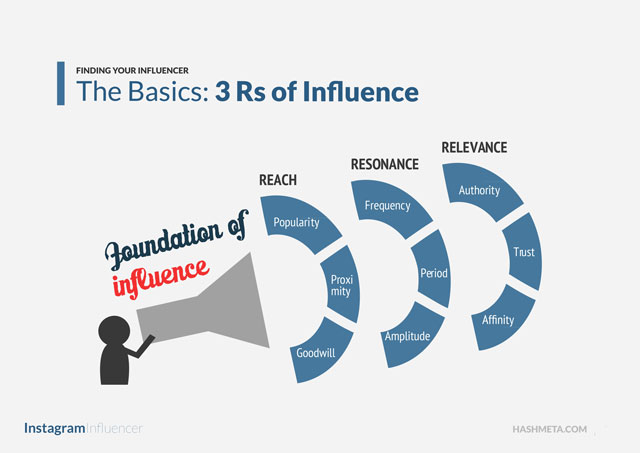 The 3Rs of Social Influence