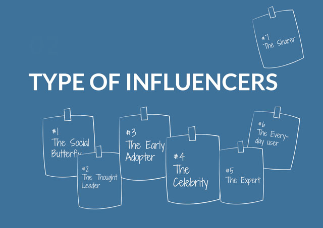 Type of Influencer